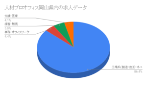 人材プロオフィス岡山県内の求人データ