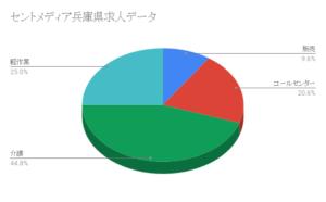 セントメディア兵庫県求人データ