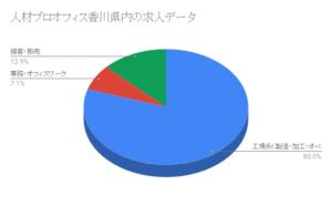 人材プロオフィス香川県内の求人データ