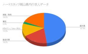 ハートスタッフ岡山県内の求人データ