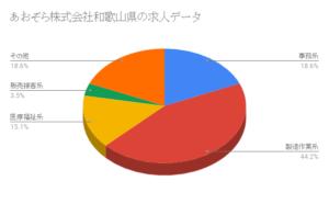 あおぞら株式会社和歌山県の求人データ