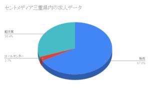セントメディア三重県内の求人データ
