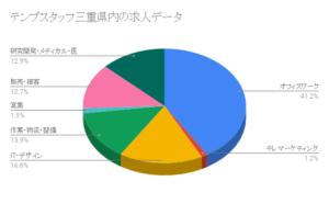 テンプスタッフ三重県内の求人データ