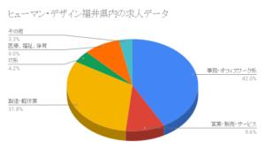 ヒューマン・デザイン福井県内の求人データ
