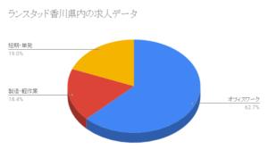 ランスタッド香川県内の求人データ