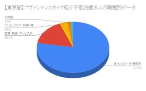 【東京都】ヒューマンリソシア紹介予定派遣求人の職種別データ