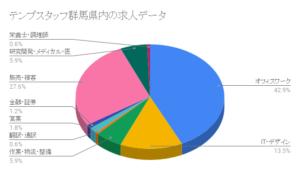 テンプスタッフ群馬県内の求人データ