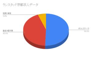 ランスタッド京都求人データ