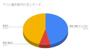 アイル福井県内の求人データ