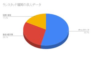 ランスタッド福岡の求人データ