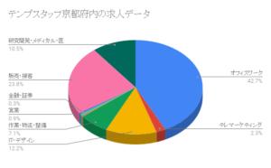 テンプスタッフ京都府求人職種別データ