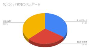 ランスタッド宮崎の求人データ