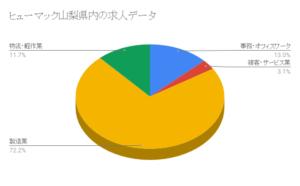 ヒューマック山梨県内の求人データ