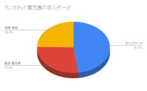 ランスタッド鹿児島の求人データ