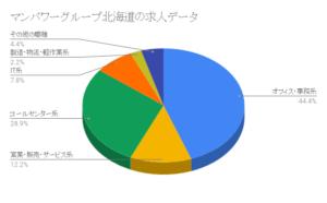 マンパワーグループ北海道の求人データ