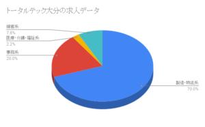 トータルテック大分の求人データ