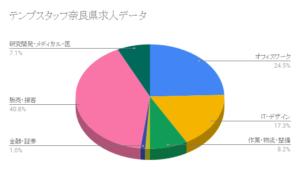 テンプスタッフ奈良県求人データ