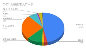 アデコ兵庫県求人データ