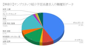 【神奈川】テンプスタッフ紹介予定派遣求人の職種別データ