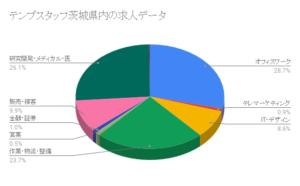 テンプスタッフ茨城県内の求人データ