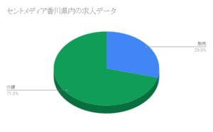 セントメディア香川県内の求人データ