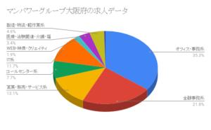 マンパワーグループ大阪府の求人データ