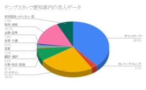テンプスタッフ愛知県内の求人データ