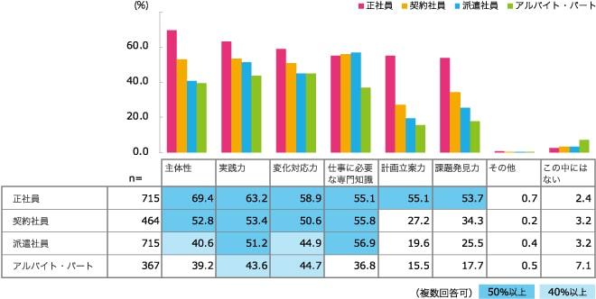 ジョブズリサーチセンター調査結果グラフ