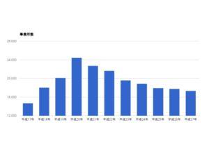 派遣事業所数の推移