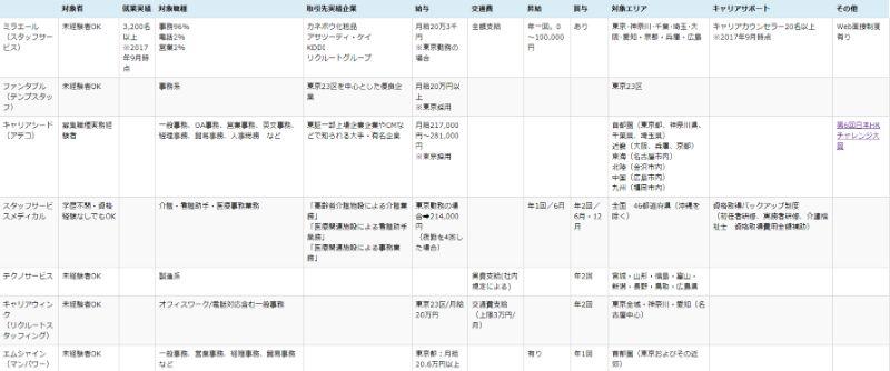 常用型派遣サービス比較表