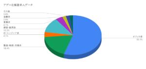 アデコ北海道求人データ