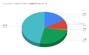 ウィルオブワーク(旧セントメディア)京都府内の求人データ