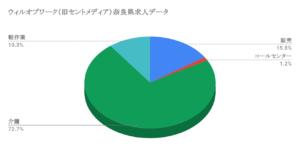 ウィルオブワーク(旧セントメディア)奈良県求人データ