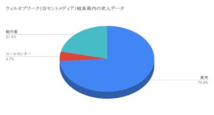 ウィルオブワーク(旧セントメディア)岐阜県内の求人データ
