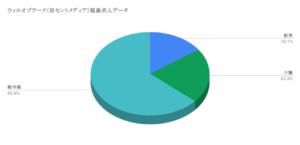 ウィルオブワーク(旧セントメディア)福島求人データ