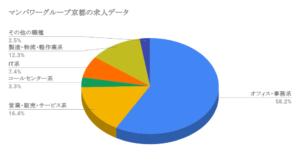 マンパワーグループ京都の求人データ