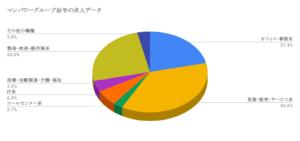 マンパワーグループ岩手の求人データ