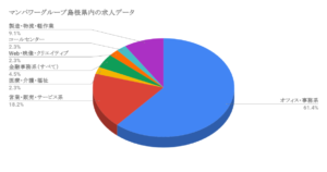 マンパワーグループ島根県内の求人データ