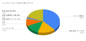 マンパワーグループ石川の求人データ