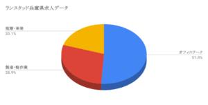 ランスタッド兵庫県求人データ