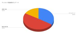 ランスタッド福島県求人データ