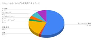 リクルートスタッフィングの京都府内求人データ