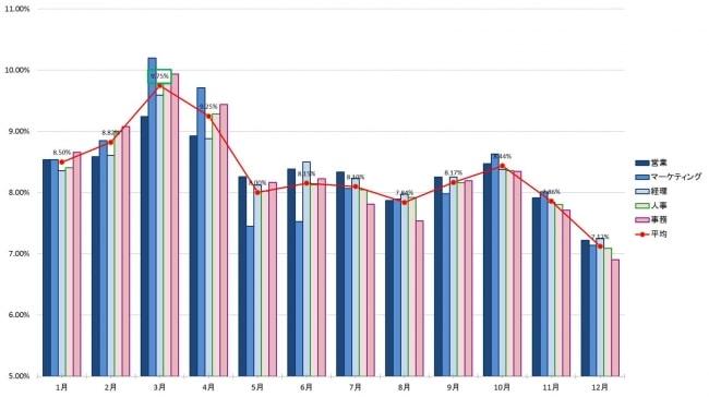 各月におけるIndeedでの職種別の検索割合(6年間平均)