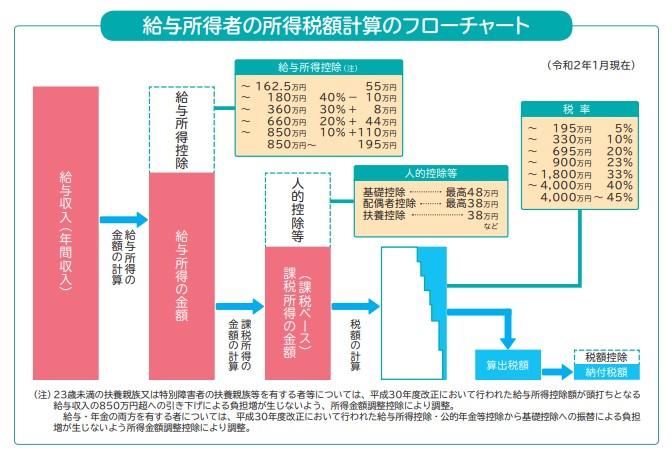 給与所得者の所得税額計算のフローチャート
